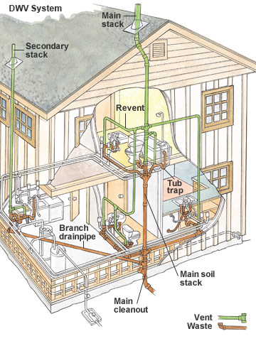 Drain waste vent system st paul mn plumbing st paul for One pipe drainage system