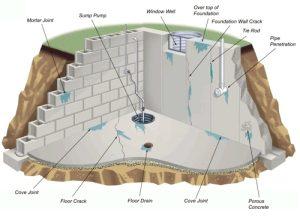 basement-water-plumbing-st-paul-mn