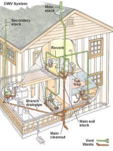 drain-waste-vent-system-st-paul-mn