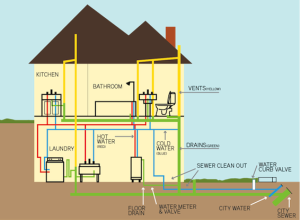plumbing-maplewood-mn-house-diagram