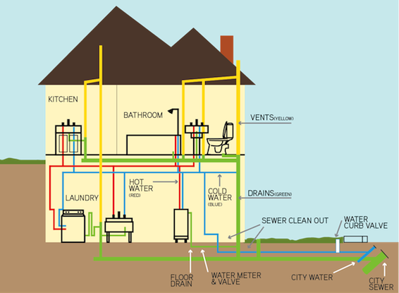Whole House Water Filtration Plumbing St Paul